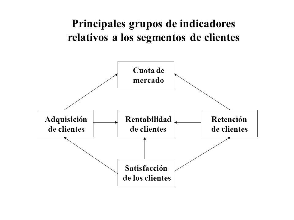 Cuota de mercado Rentabilidad de clientes Adquisición de clientes Retención de clientes Satisfacción de los clientes Principales grupos de indicadores