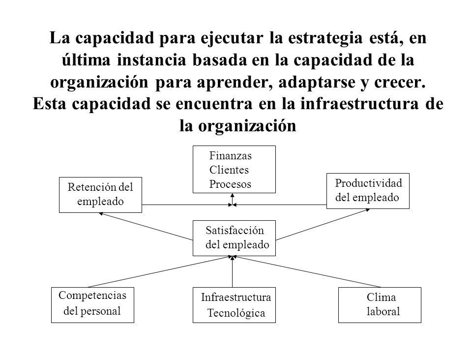 La capacidad para ejecutar la estrategia está, en última instancia basada en la capacidad de la organización para aprender, adaptarse y crecer. Esta c