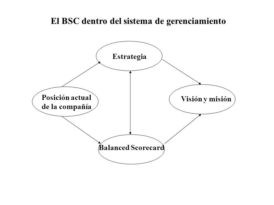 Posición actual de la compañía Visión y misión Estrategia Balanced Scorecard El BSC dentro del sistema de gerenciamiento