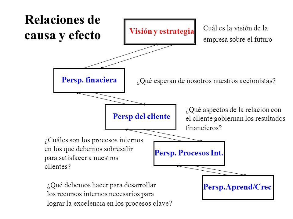 Visión y estrategia Cuál es la visión de la empresa sobre el futuro Persp. finaciera Persp del cliente Persp. Procesos Int. Persp.Aprend/Crec ¿Qué esp