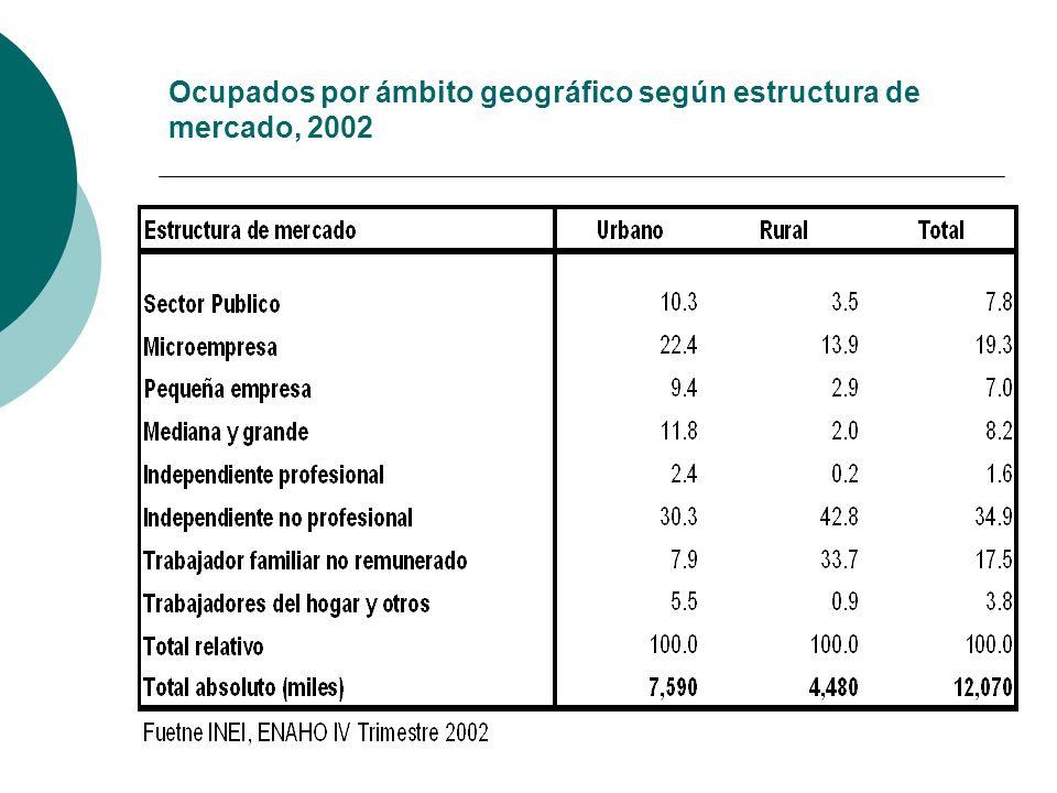 Ocupados por ámbito geográfico según estructura de mercado, 2002