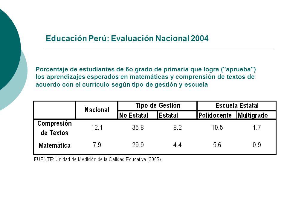 Educación Perú: Evaluación Nacional 2004 Porcentaje de estudiantes de 6o grado de primaria que logra (