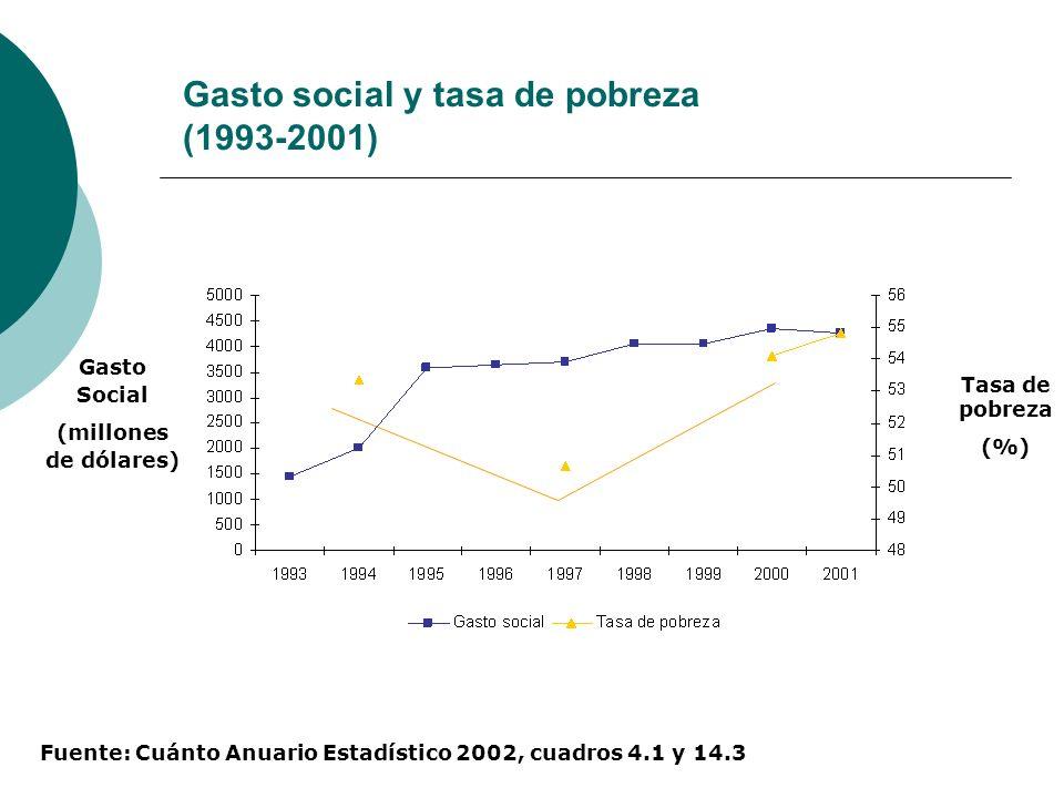 Gasto social y tasa de pobreza (1993-2001) Gasto Social (millones de dólares) Tasa de pobreza (%) Fuente: Cuánto Anuario Estadístico 2002, cuadros 4.1