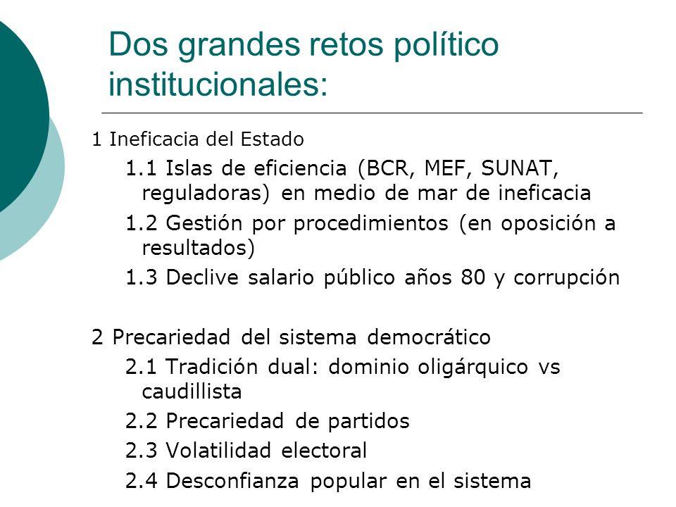 Dos grandes retos político institucionales: 1 Ineficacia del Estado 1.1 Islas de eficiencia (BCR, MEF, SUNAT, reguladoras) en medio de mar de ineficac