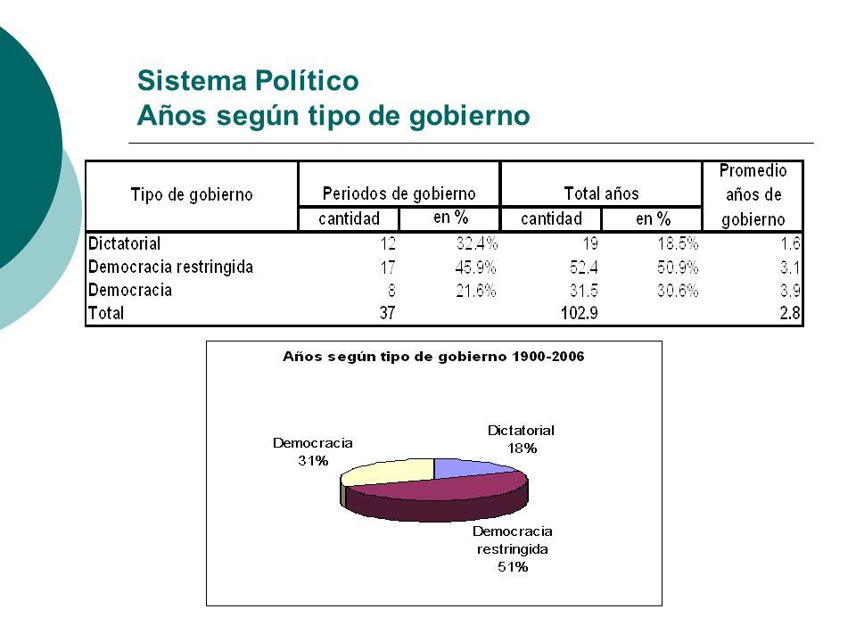 Sistema Político Años según tipo de gobierno