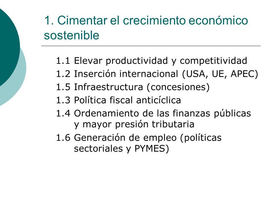 1. Cimentar el crecimiento económico sostenible 1.1 Elevar productividad y competitividad 1.2 Inserción internacional (USA, UE, APEC) 1.5 Infraestruct