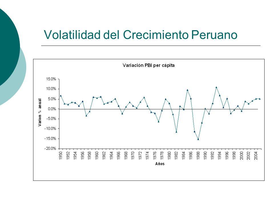 Volatilidad del Crecimiento Peruano