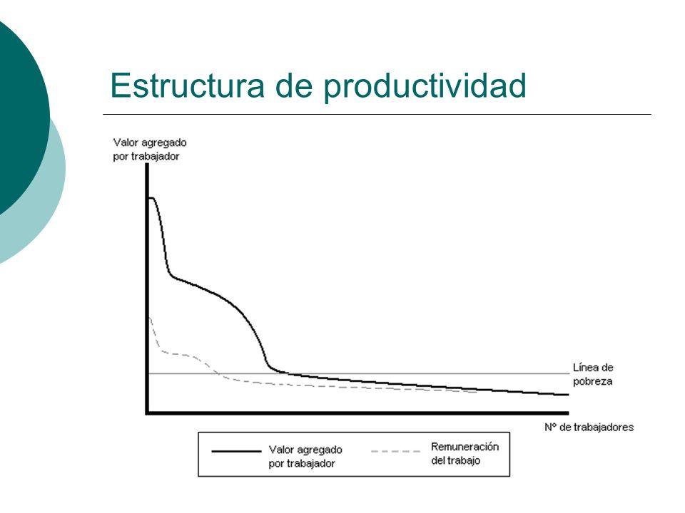 Estructura de productividad