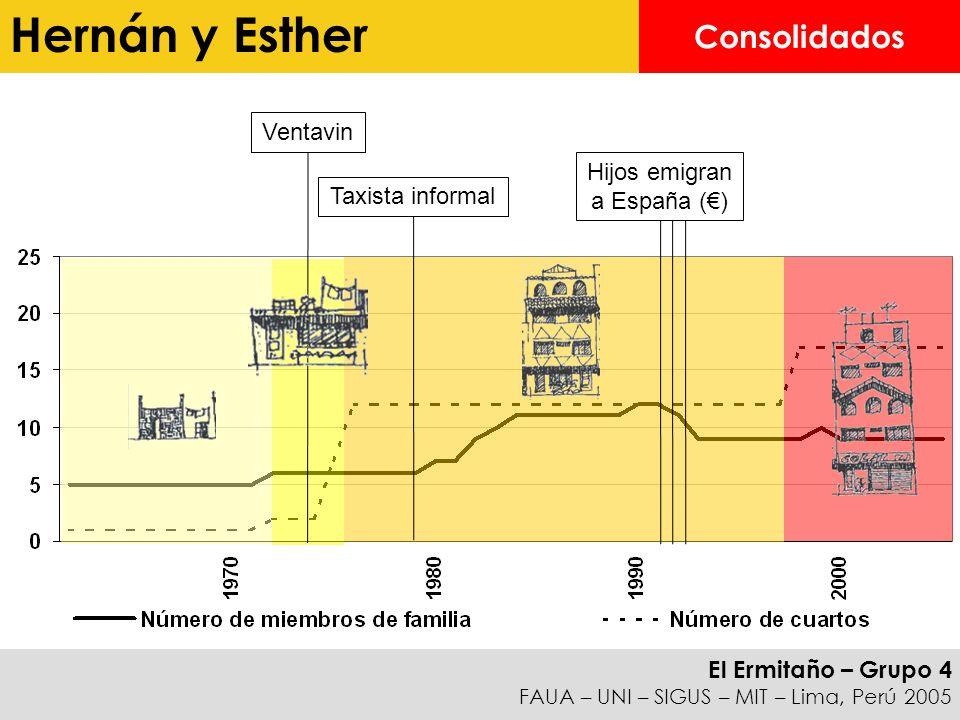 El Ermitaño – Grupo 4 FAUA – UNI – SIGUS – MIT – Lima, Perú 2005 Consolidados Ventavin Taxista informal Hijos emigran a España () Hernán y Esther