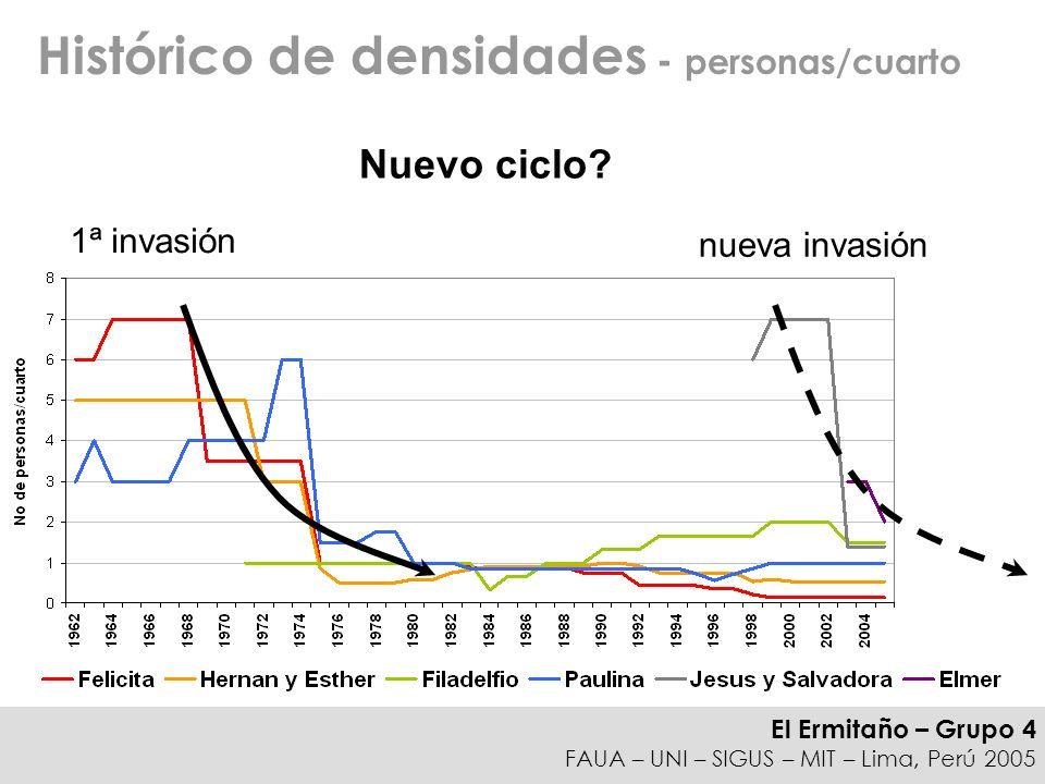 El Ermitaño – Grupo 4 FAUA – UNI – SIGUS – MIT – Lima, Perú 2005 Histórico de densidades - personas/cuarto 1ª invasión nueva invasión Nuevo ciclo?