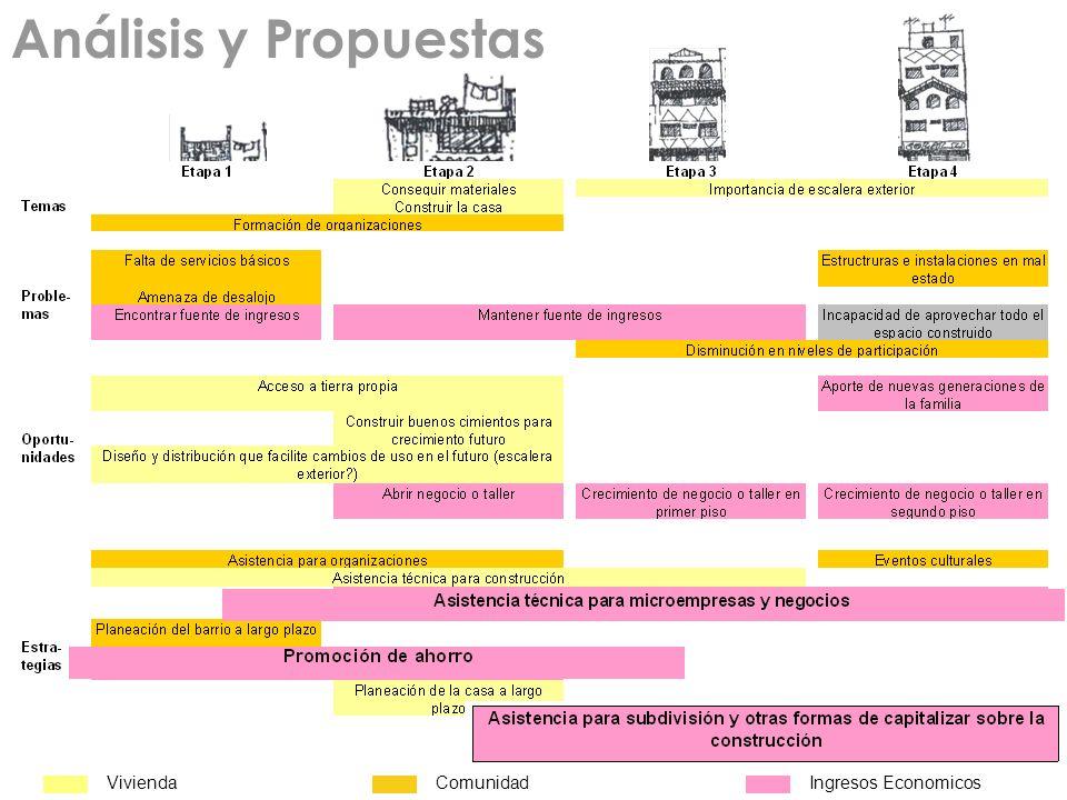 Análisis y Propuestas ViviendaComunidadIngresos Economicos