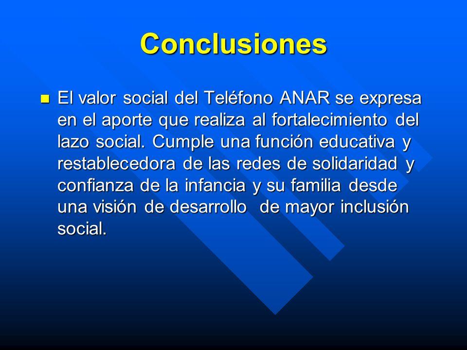 Conclusiones El valor social del Teléfono ANAR se expresa en el aporte que realiza al fortalecimiento del lazo social. Cumple una función educativa y