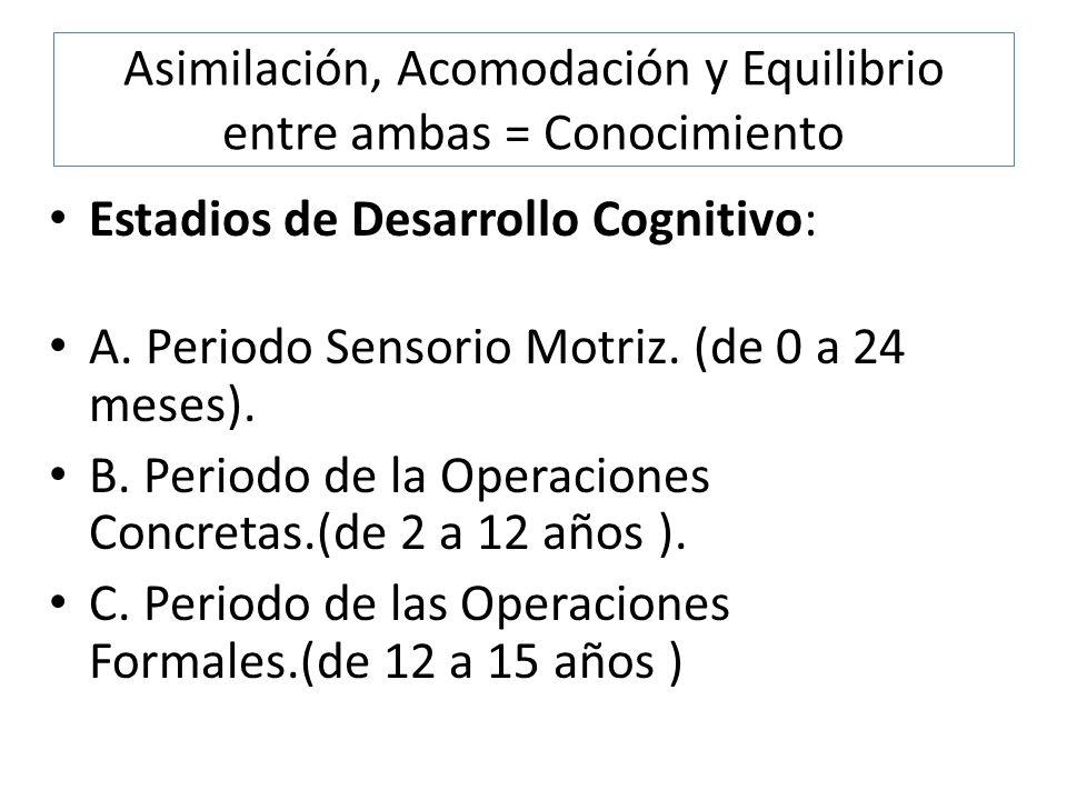 Asimilación, Acomodación y Equilibrio entre ambas = Conocimiento Estadios de Desarrollo Cognitivo: A. Periodo Sensorio Motriz. (de 0 a 24 meses). B. P