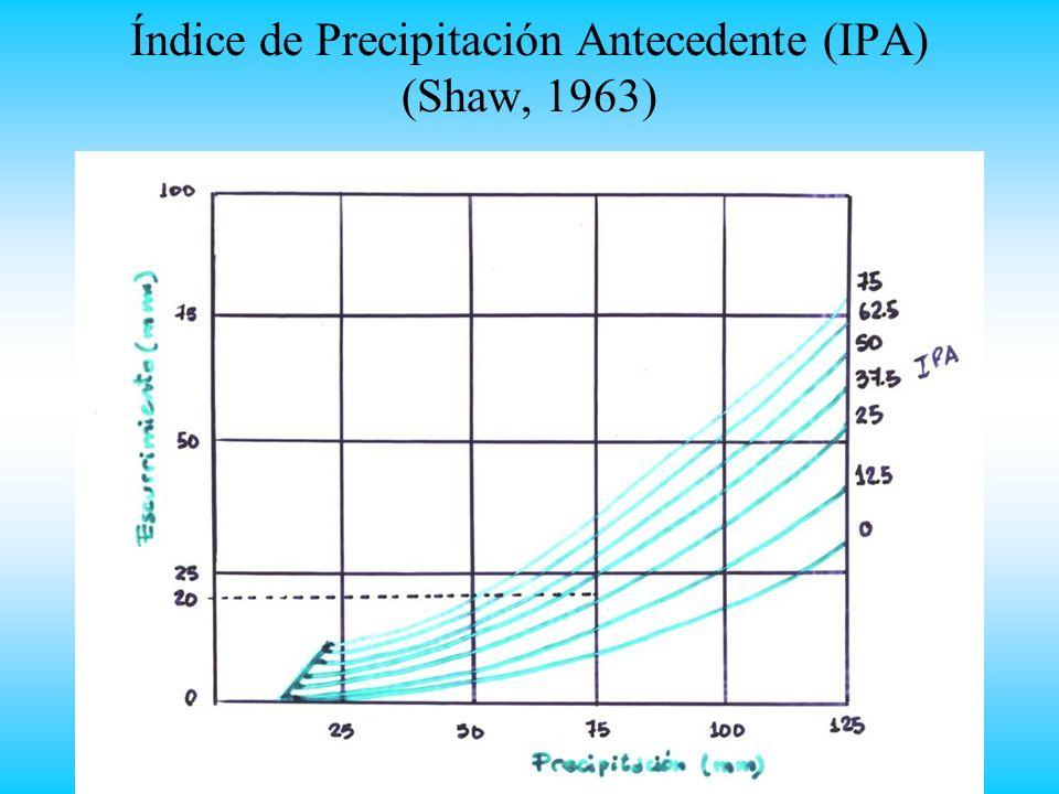Índice de Precipitación Antecedente (IPA) (Shaw, 1963)