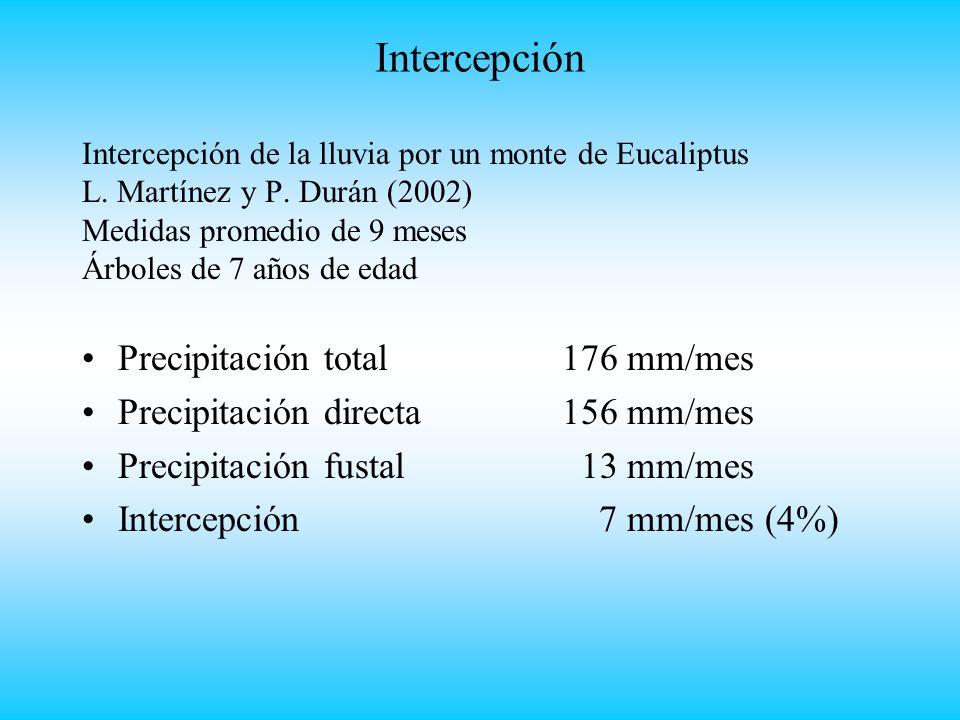 Intercepción Intercepción de la lluvia por un monte de Eucaliptus L.