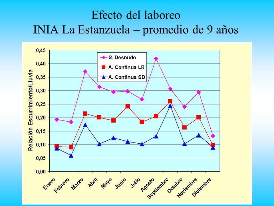 Efecto del laboreo INIA La Estanzuela – promedio de 9 años