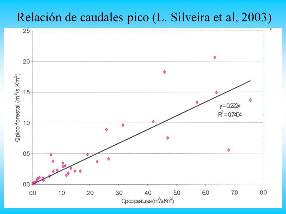 Relación de caudales pico (L. Silveira et al, 2003)