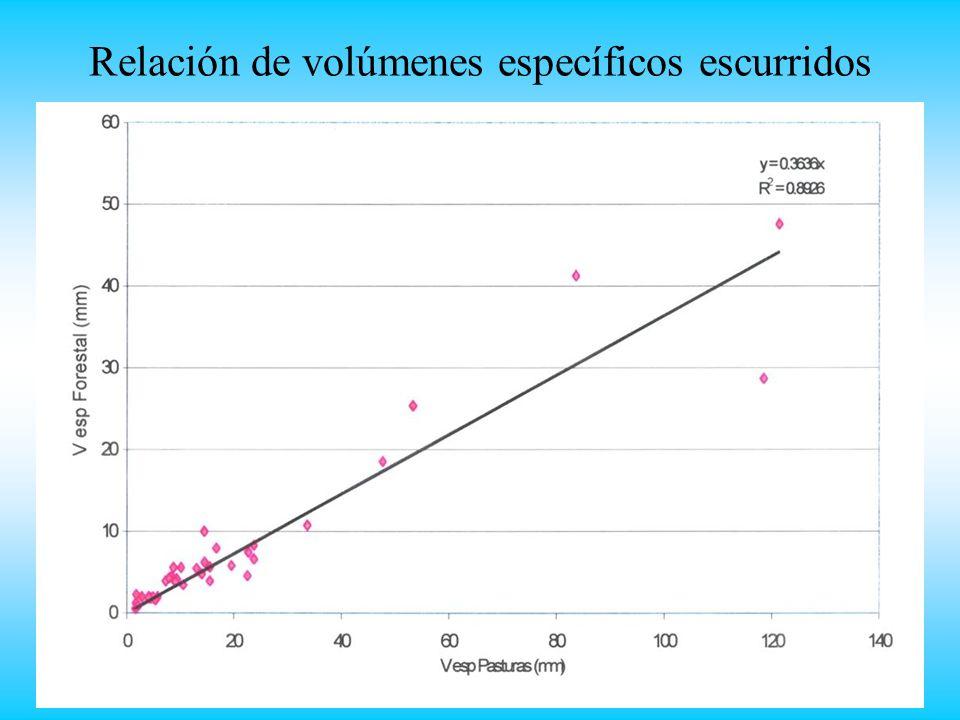 Relación de volúmenes específicos escurridos