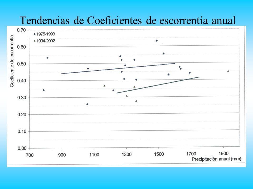 Tendencias de Coeficientes de escorrentía anual