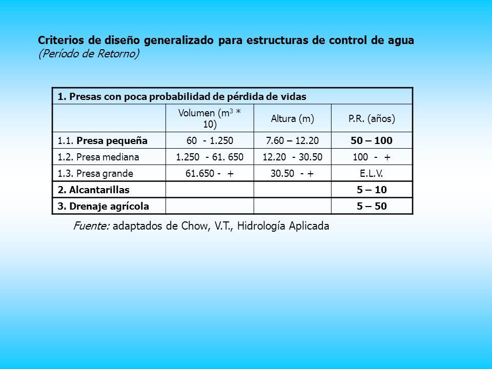 Criterios de diseño generalizado para estructuras de control de agua (Período de Retorno) 1.