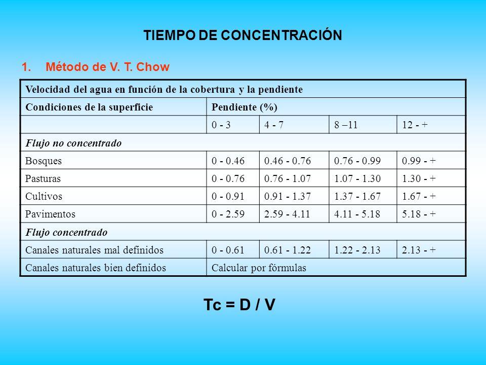 TIEMPO DE CONCENTRACIÓN 1.Método de V.T.