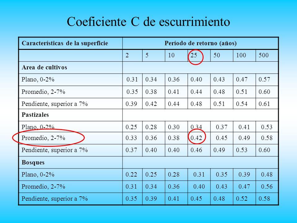 Coeficiente C de escurrimiento Características de la superficiePeríodo de retorno (años) 25102550100500 Area de cultivos Plano, 0-2%0.310.340.360.400.430.470.57 Promedio, 2-7%0.350.380.410.440.480.510.60 Pendiente, superior a 7%0.390.420.440.480.510.540.61 Pastizales Plano, 0-2%0.250.280.300.340.370.410.53 Promedio, 2-7%0.330.360.380.420.450.490.58 Pendiente, superior a 7%0.370.40 0.460.490.530.60 Bosques Plano, 0-2%0.220.250.280.310.350.390.48 Promedio, 2-7%0.310.340.360.400.430.470.56 Pendiente, superior a 7%0.350.390.410.450.480.520.58