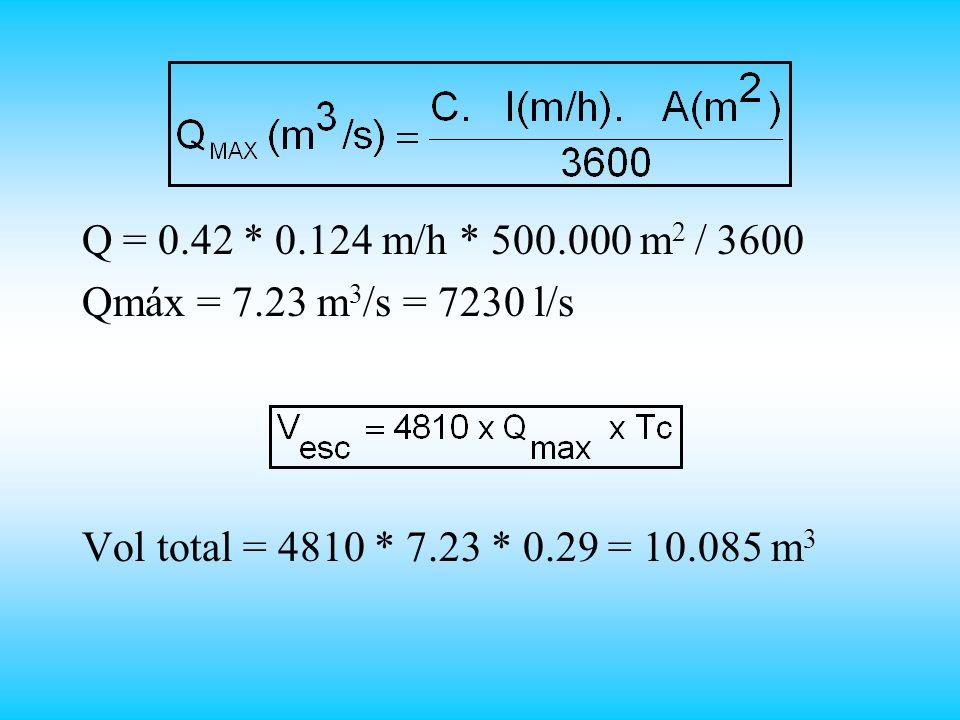 Q = 0.42 * 0.124 m/h * 500.000 m 2 / 3600 Qmáx = 7.23 m 3 /s = 7230 l/s Vol total = 4810 * 7.23 * 0.29 = 10.085 m 3