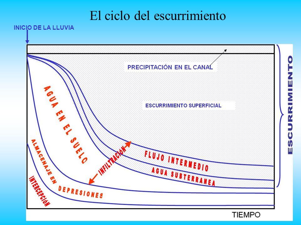 El ciclo del escurrimiento INICIO DE LA LLUVIA