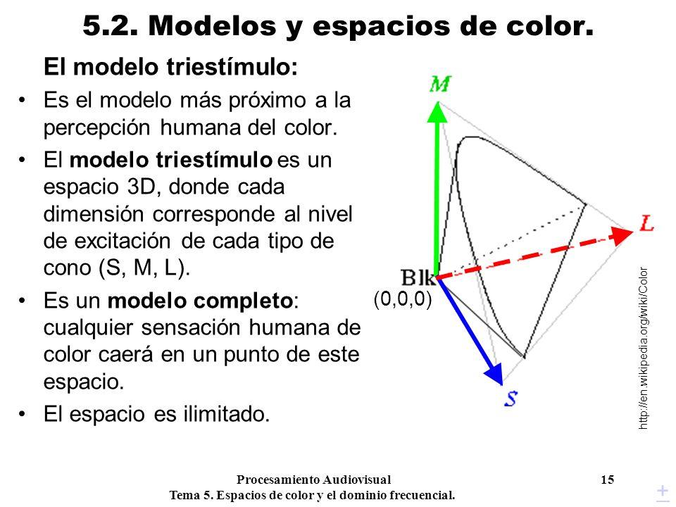 Procesamiento Audiovisual 15 Tema 5. Espacios de color y el dominio frecuencial. 5.2. Modelos y espacios de color. (0,0,0) El modelo triestímulo: Es e