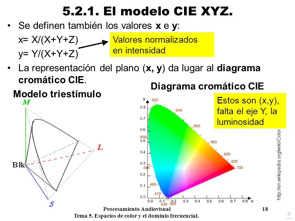 Procesamiento Audiovisual 18 Tema 5. Espacios de color y el dominio frecuencial. 5.2.1. El modelo CIE XYZ. Se definen también los valores x e y: x= X/