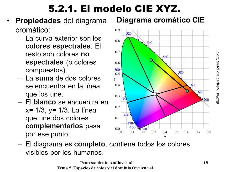 Procesamiento Audiovisual 19 Tema 5. Espacios de color y el dominio frecuencial. 5.2.1. El modelo CIE XYZ. Propiedades del diagrama cromático: –La cur