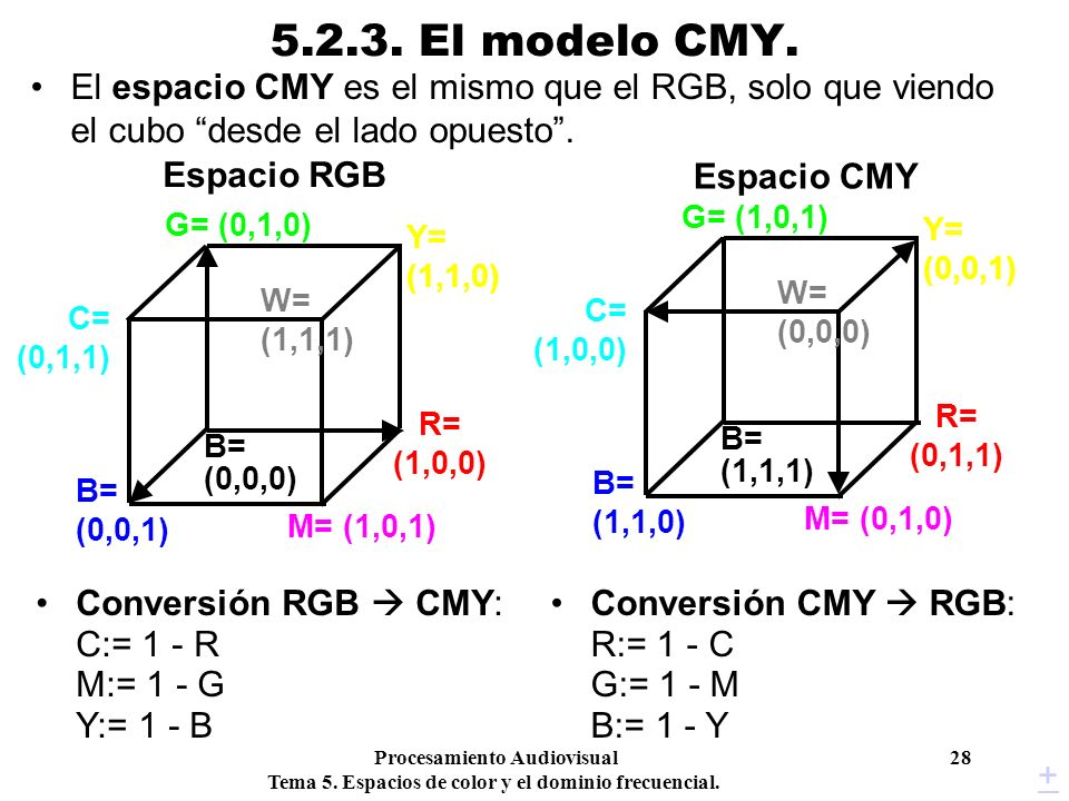 Procesamiento Audiovisual 28 Tema 5. Espacios de color y el dominio frecuencial. 5.2.3. El modelo CMY. El espacio CMY es el mismo que el RGB, solo que