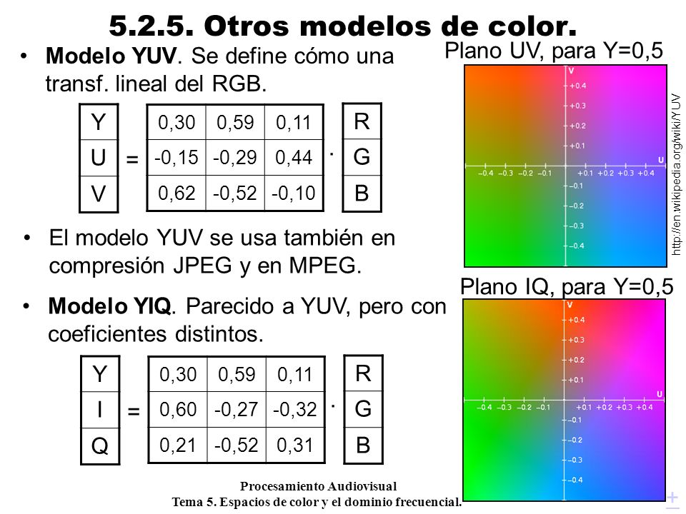 Procesamiento Audiovisual 39 Tema 5. Espacios de color y el dominio frecuencial. 5.2.5. Otros modelos de color. Modelo YUV. Se define cómo una transf.