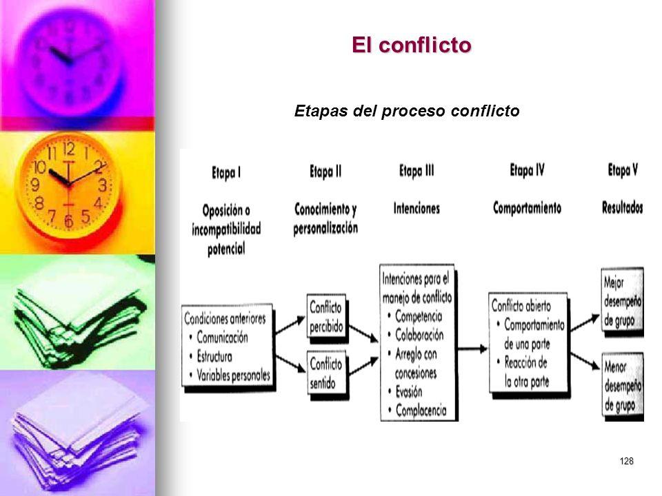 128 El conflicto Etapas del proceso conflicto