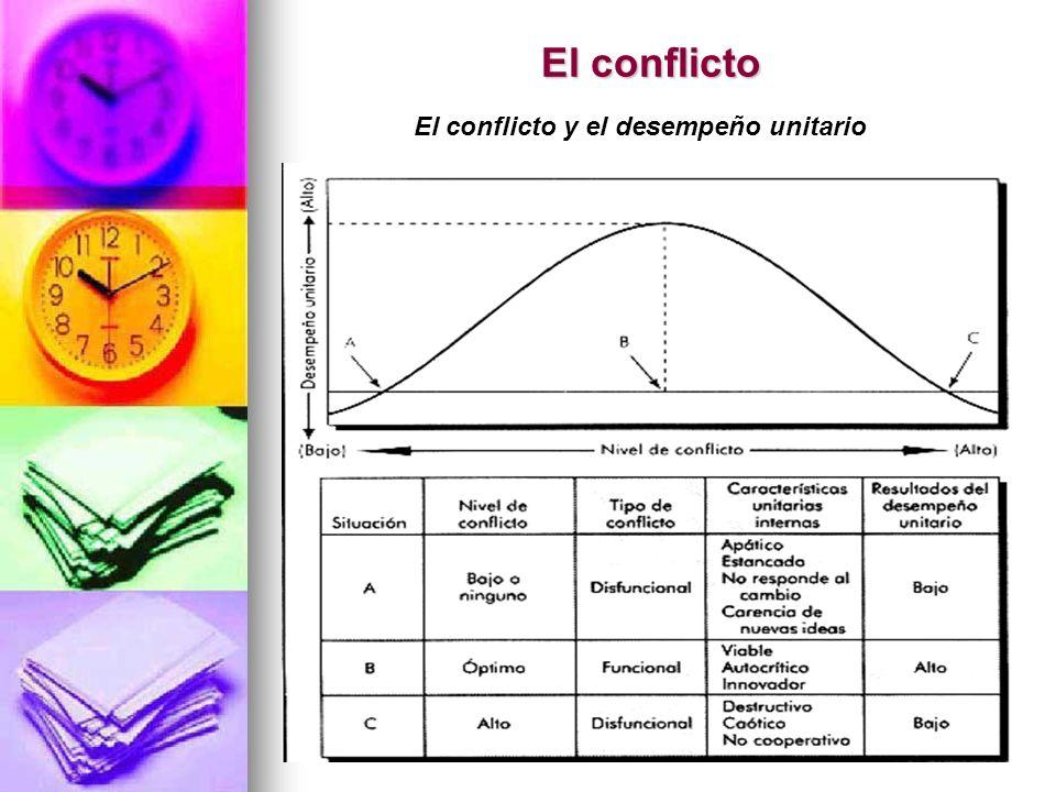 133 El conflicto El conflicto y el desempeño unitario
