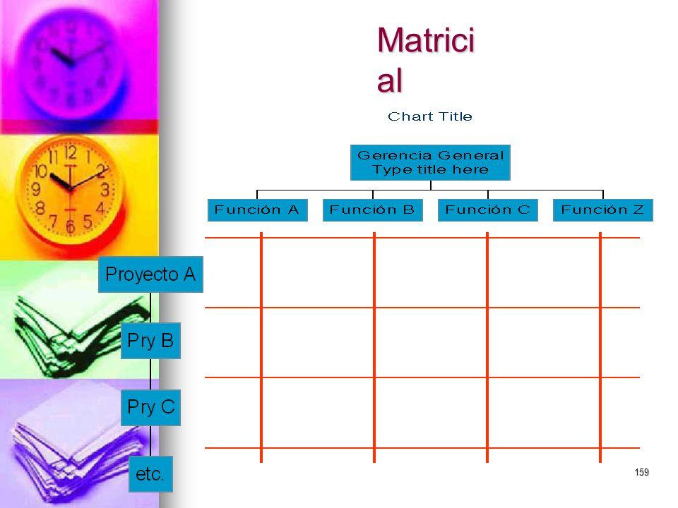 159 Matrici al