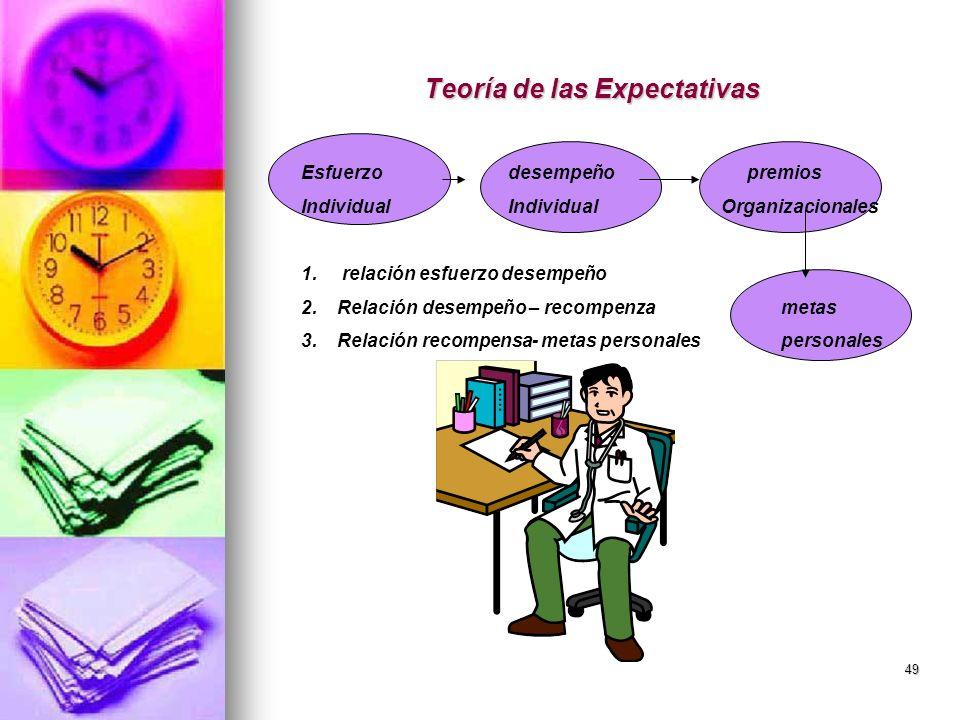49 Teoría de las Expectativas Esfuerzo desempeño premios Individual Individual Organizacionales 1. relación esfuerzo desempeño 2.Relación desempeño –