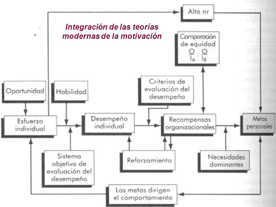 51 Integración de las teorías modernas de la motivación