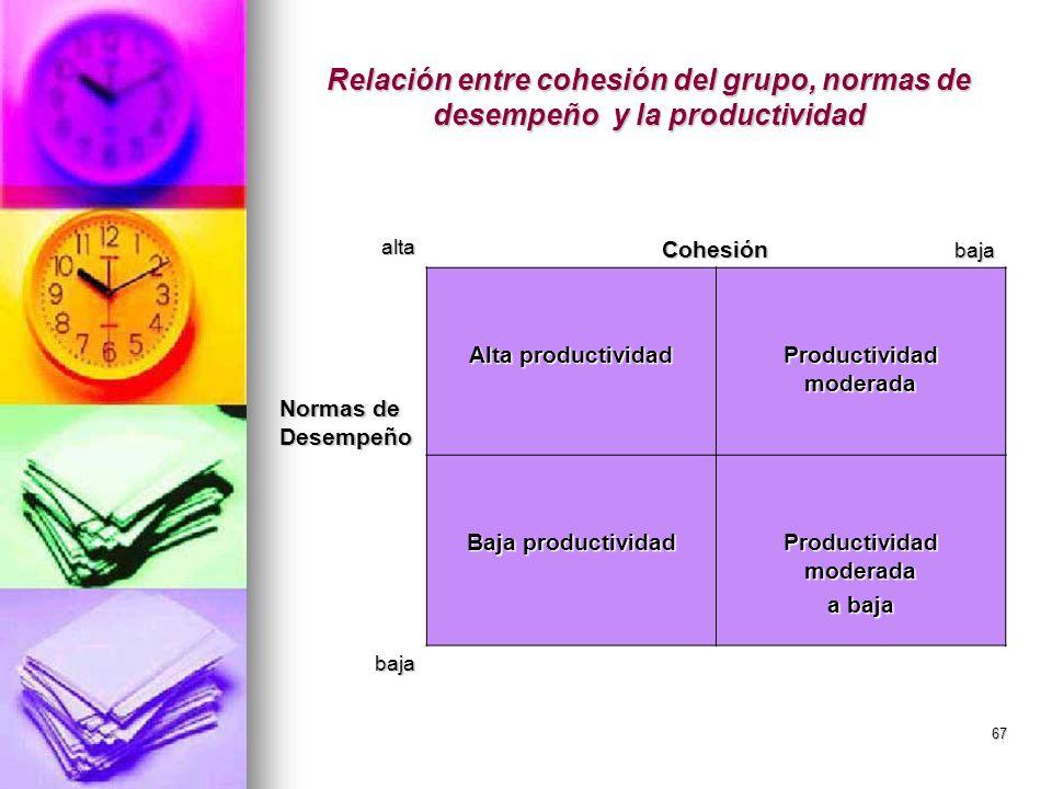 67 Relación entre cohesión del grupo, normas de desempeño y la productividad alta Cohesión baja Normas de Desempeño Alta productividad Productividad m