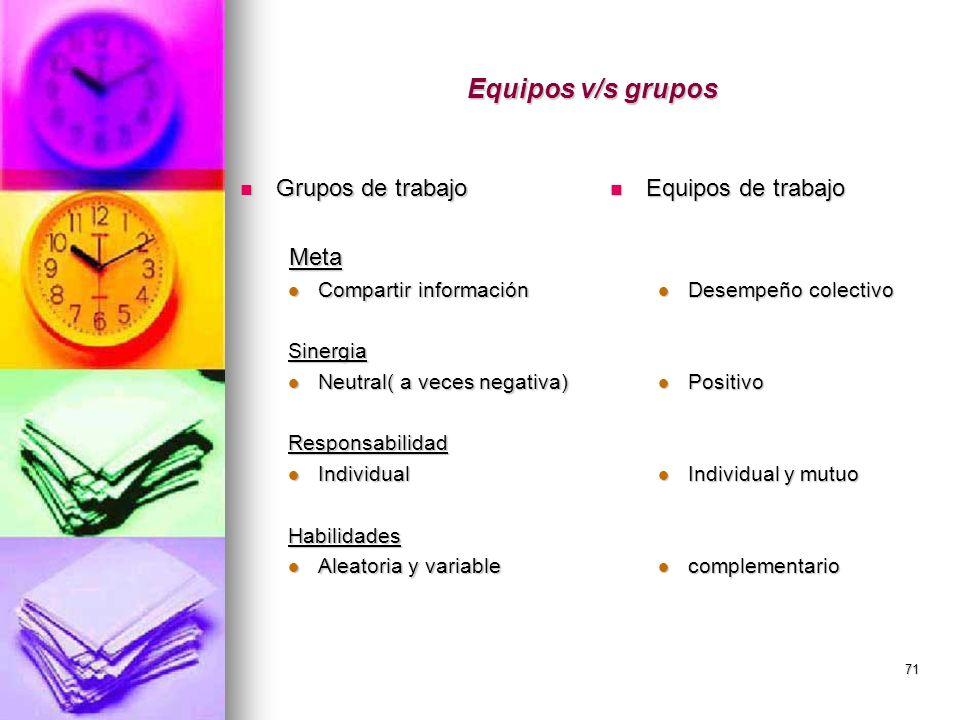 71 Equipos v/s grupos Grupos de trabajo Grupos de trabajo Meta Meta Compartir información Compartir informaciónSinergia Neutral( a veces negativa) Neu