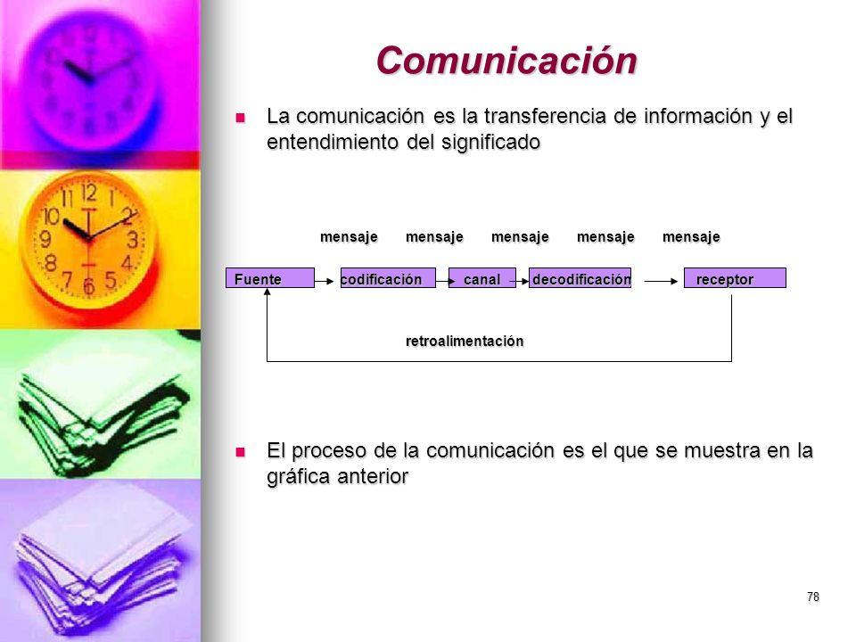 78 Comunicación La comunicación es la transferencia de información y el entendimiento del significado La comunicación es la transferencia de informaci