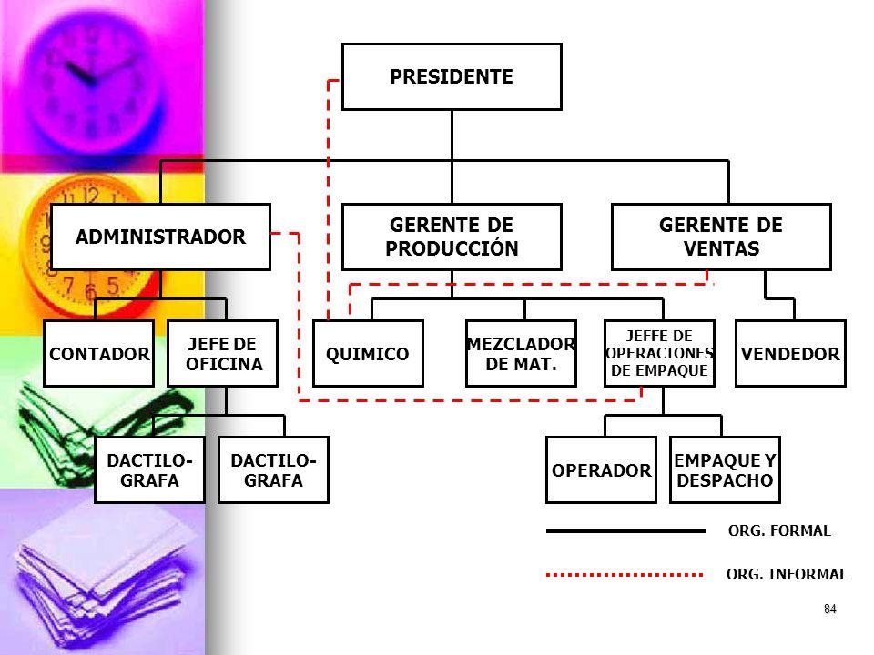 84 PRESIDENTE ADMINISTRADOR GERENTE DE PRODUCCIÓN GERENTE DE VENTAS CONTADOR JEFE DE OFICINA QUIMICO MEZCLADOR DE MAT. VENDEDOR JEFFE DE OPERACIONES D