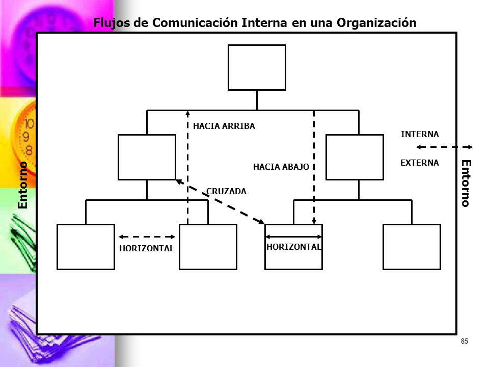 85 Flujos de Comunicación Interna en una Organización Entorno HORIZONTAL CRUZADA INTERNA HACIA ARRIBA HACIA ABAJO EXTERNA