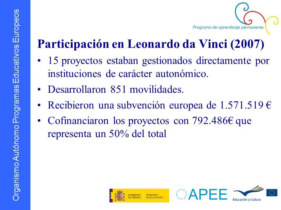Organismo Autónomo Programas Educativos Europeos Participación en Leonardo da Vinci (2007) 15 proyectos estaban gestionados directamente por instituci