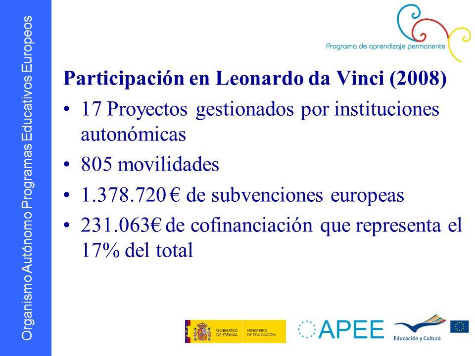 Organismo Autónomo Programas Educativos Europeos Participación en Leonardo da Vinci (2008) 17 Proyectos gestionados por instituciones autonómicas 805