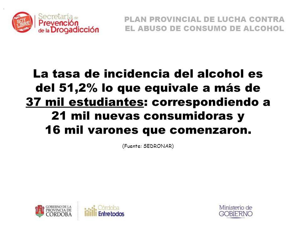 La tasa de incidencia del alcohol es del 51,2% lo que equivale a más de 37 mil estudiantes: correspondiendo a 21 mil nuevas consumidoras y 16 mil varones que comenzaron.