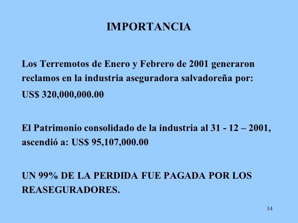 34 IMPORTANCIA Los Terremotos de Enero y Febrero de 2001 generaron reclamos en la industria aseguradora salvadoreña por: US$ 320,000,000.00 El Patrimo