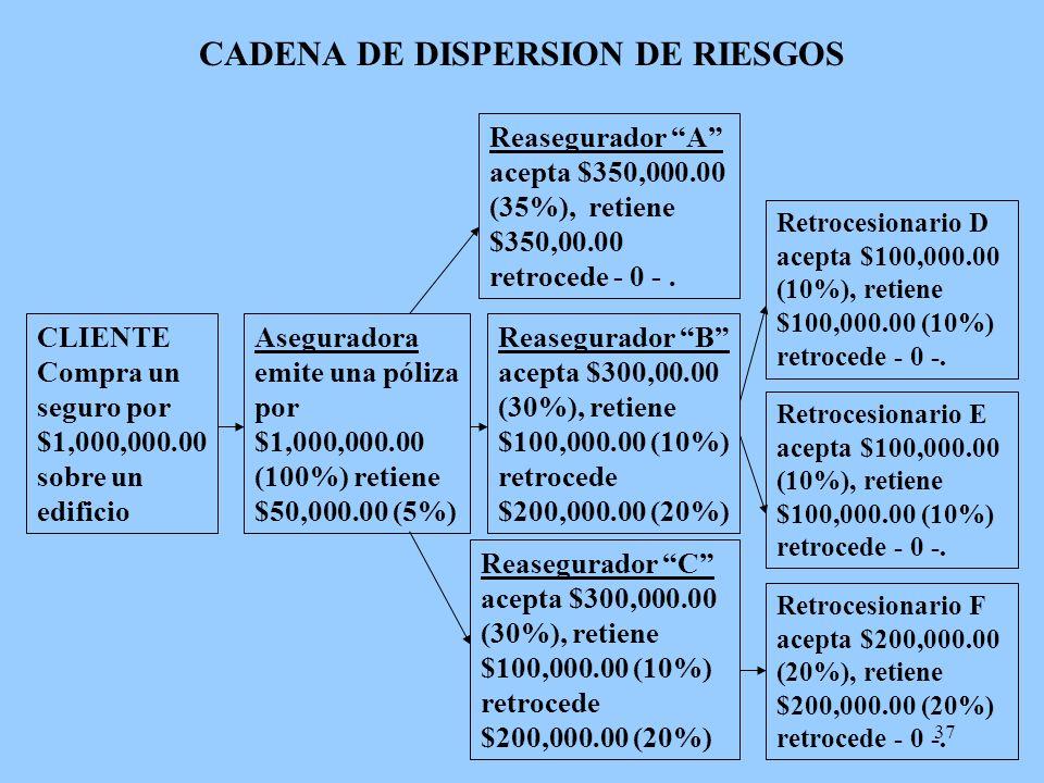 37 CADENA DE DISPERSION DE RIESGOS CLIENTE Compra un seguro por $1,000,000.00 sobre un edificio Aseguradora emite una póliza por $1,000,000.00 (100%)