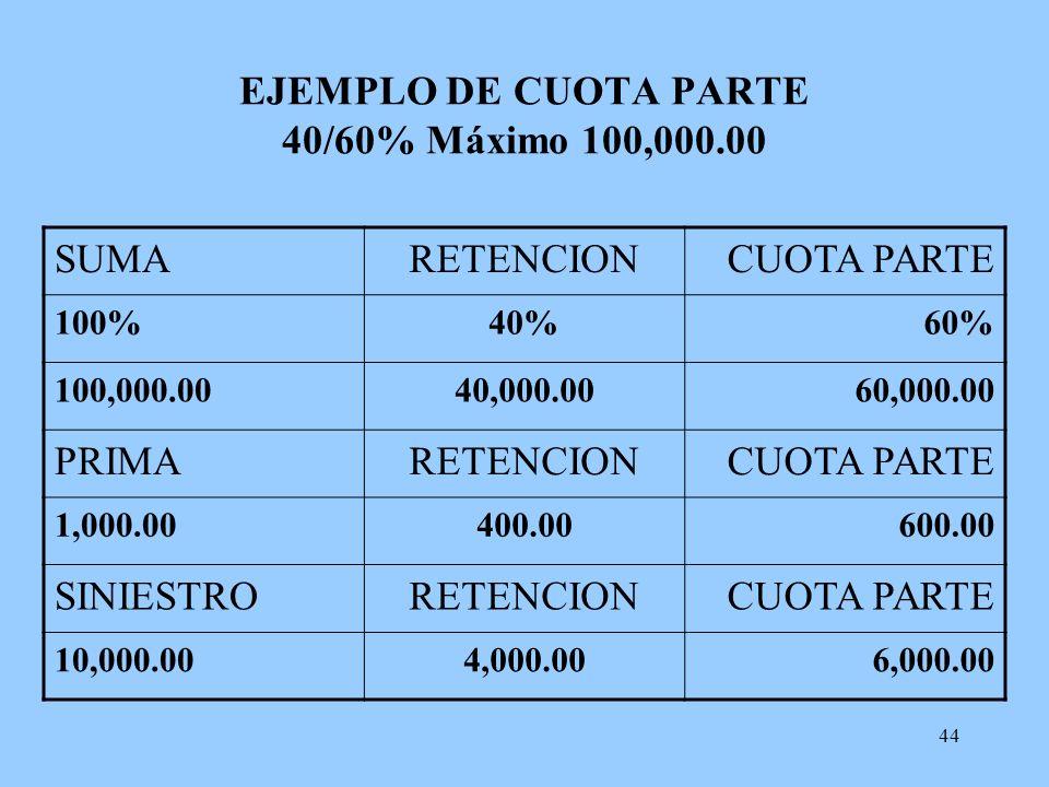 44 EJEMPLO DE CUOTA PARTE 40/60% Máximo 100,000.00 SUMARETENCIONCUOTA PARTE 100%40%60% 100,000.0040,000.0060,000.00 PRIMARETENCIONCUOTA PARTE 1,000.00