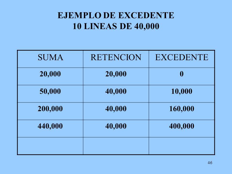 46 EJEMPLO DE EXCEDENTE 10 LINEAS DE 40,000 SUMARETENCIONEXCEDENTE 20,000 0 50,00040,00010,000 200,00040,000160,000 440,00040,000400,000